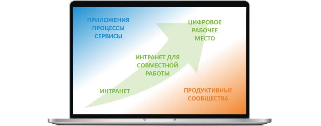 Компания Супереон - партнер по внедрению цифврового рабочего места на базе портала Инкоманд